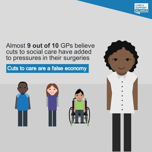Almost 9 in 10 GPs believe cuts to social care have added to pressures in their surgeries